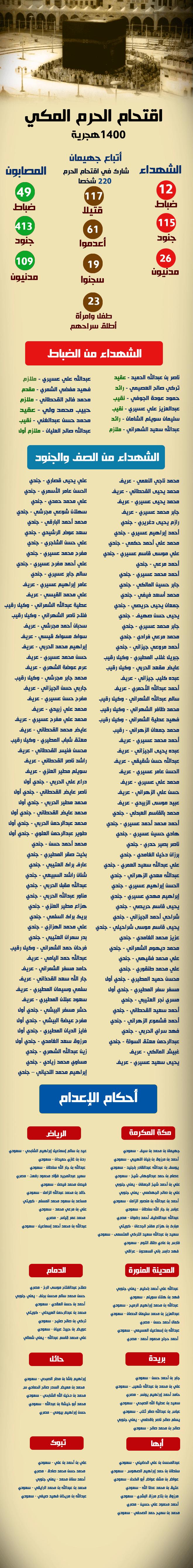 """""""للتاريخ"""" أسماء الضحايا و المتورطين في حادث """"جهيمان العتيبي"""""""