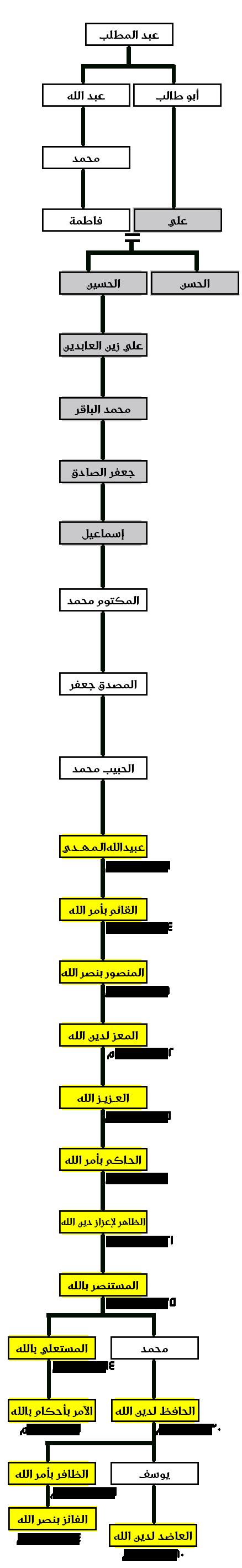 شجرة نسب الفاطميين بحسب ما هو شائع ومُتداول